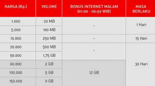 Tabel Paket Internet Smartfren Connex Evo