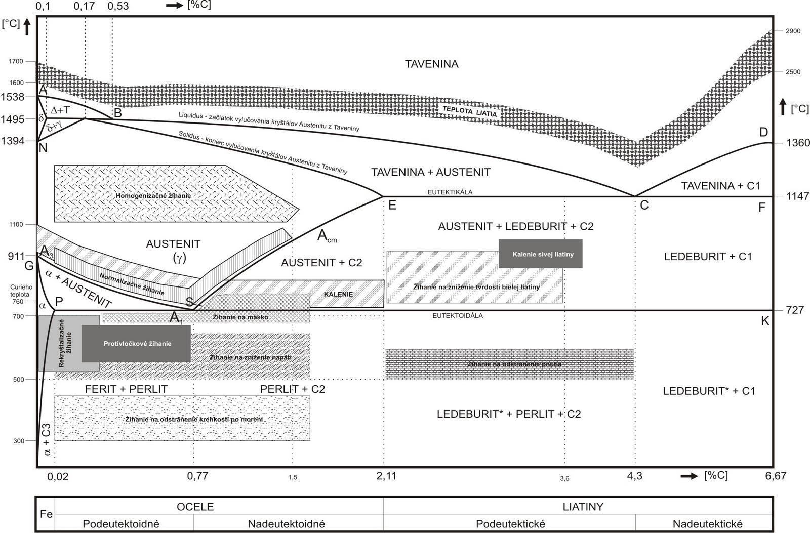 Engineering design center diagram besi karbon diagram fasa fe fe3c menampilkan hubungan antara temperatur dan kandungan karbon c selama pemanasan lambat dari diagram fasa tersebut dapat diperoleh ccuart Gallery