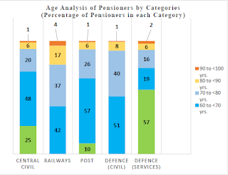 age+analysis+of+pensioners+by+categories