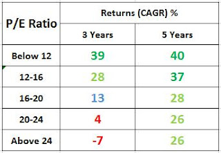 PE Ratio & Returns Sensex