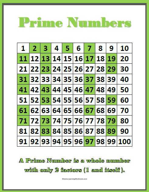 Learning ideas grades k 8 prime and composite numbers for Html table definition