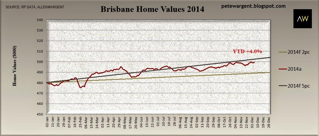 Brisbane home values 2014