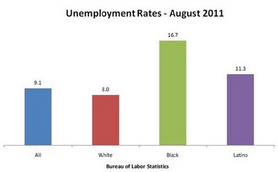 unemployment+rates UC Berkeley Study Seeks to Explain Disproportionately High Unemployment Numbers in Black Community Due to Loss of Public Sector Jobs