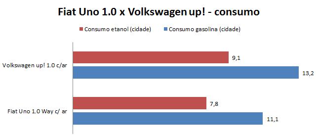 Fiat Uno x Volkswagen up! - consumo em cidade