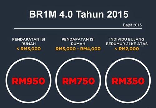 Cara isi borang permohonan online BR1M 4.0 tahun 2015, cara dapatkan borang BR1M 2015, tarikh BR1M 2015 dibuka, syarat kelayakan memohon BR1M 4.0, kadar bayaran BR1M 2015, bonus skim khairat kematian