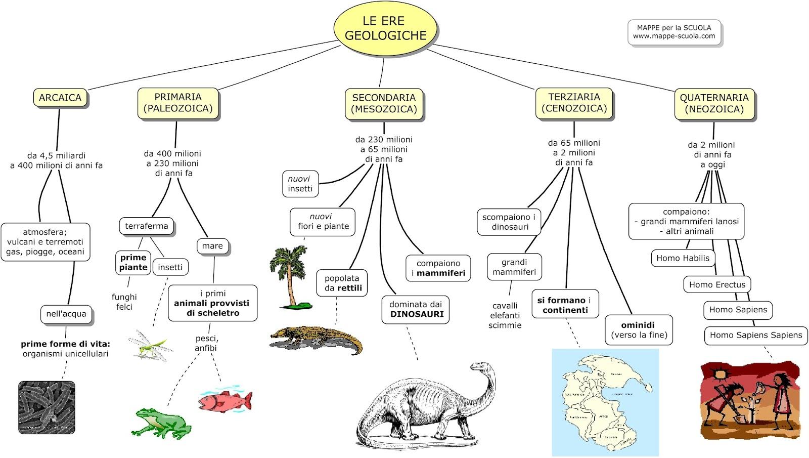 spesso Dai Dinosauri All'era Terziaria - Lessons - Tes Teach BZ31