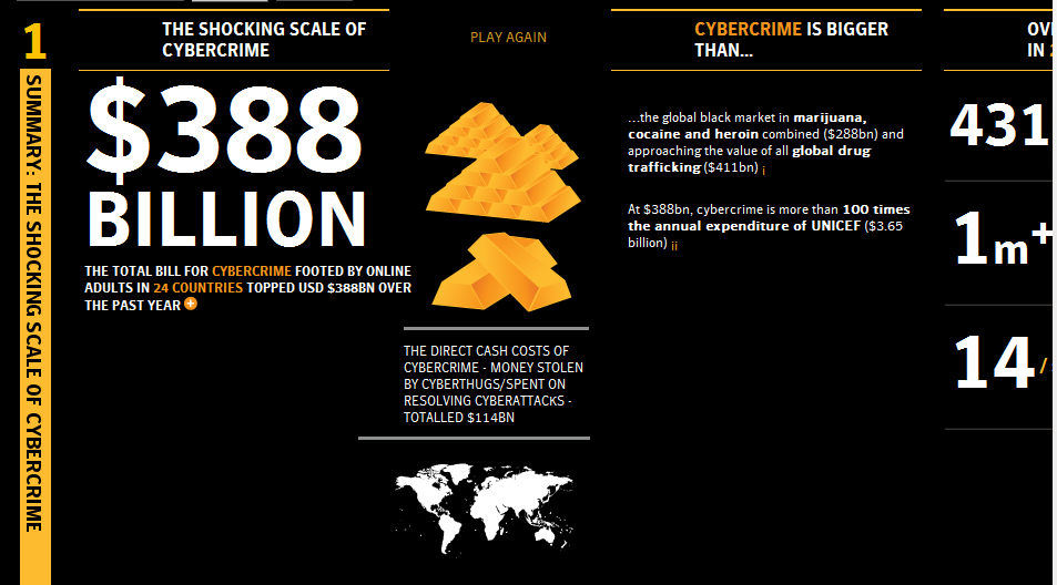 Economic Impact of Cybercrime Report | McAfee