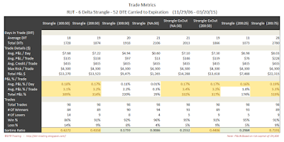 Short Options Strangle Trade Metrics RUT 52 DTE 6 Delta Risk:Reward Exits