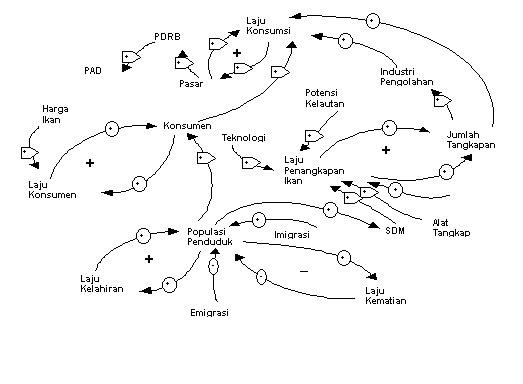Fachruls blog model simulasi pengembangan industri perikanan di dasar pembuatan model mental yang direpresentasikan dalam bentuk diagram simpal kausal ini adalah kondisi nyata keadaan perikanan yang ada di kabupaten ccuart Images