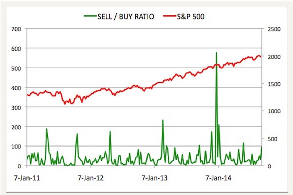 Настроение исайдеров продажное - грозит ли рынку спад.