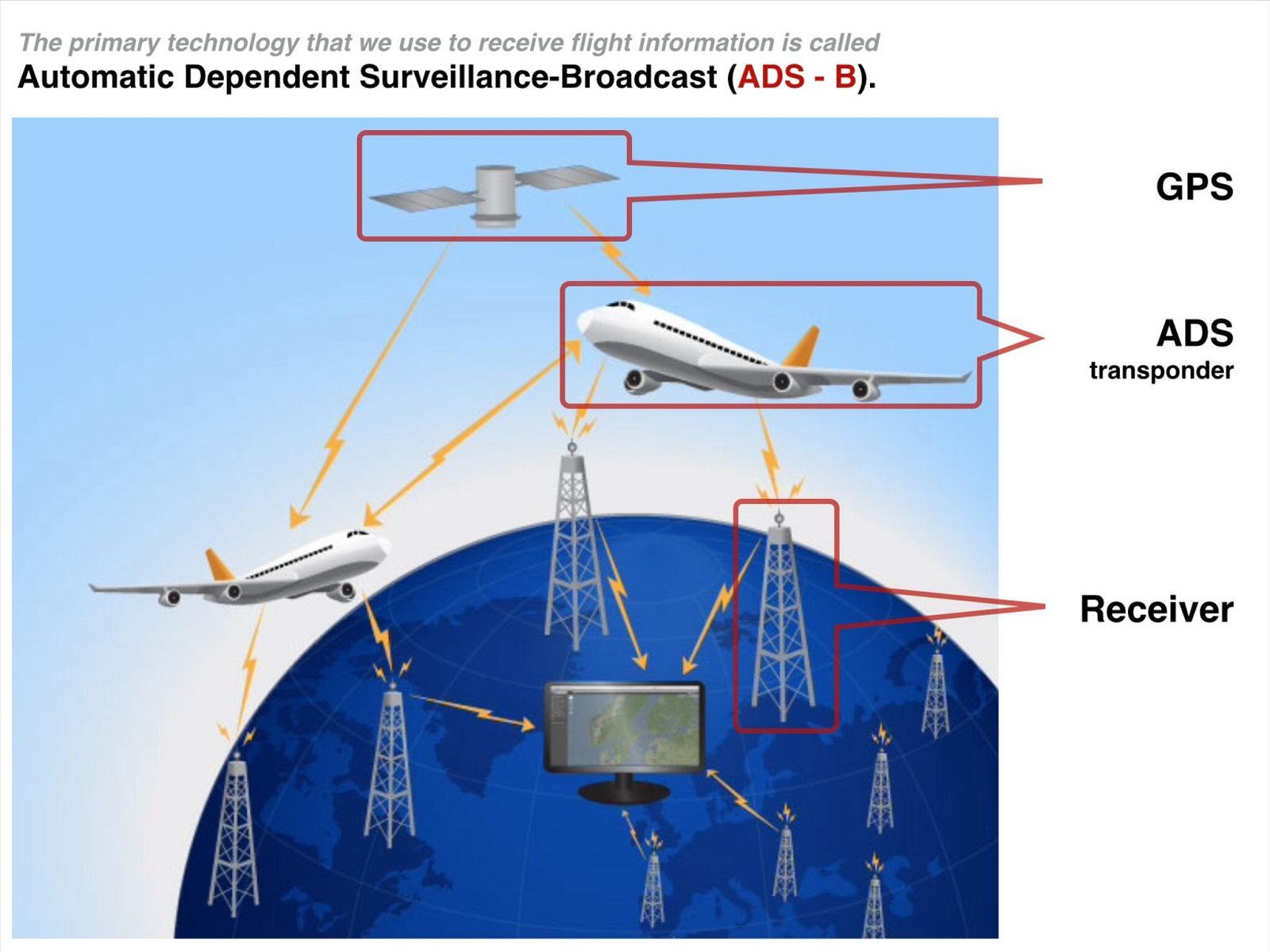 Raytheon: APX-119 IFF Digital Transponder