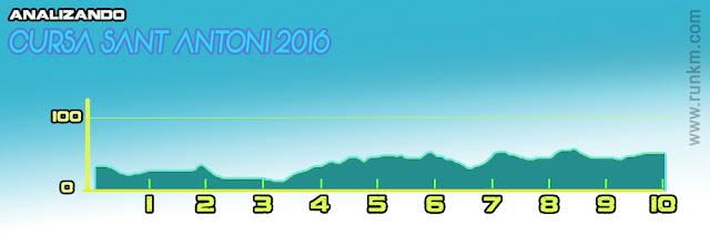 Altimetria Cursa Sant Antoni 2016