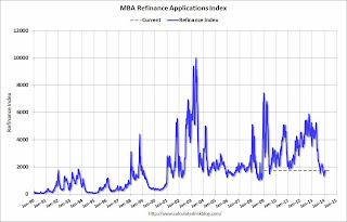 Calculated Risk: MBA: Mortgage Applications Increase Slightly