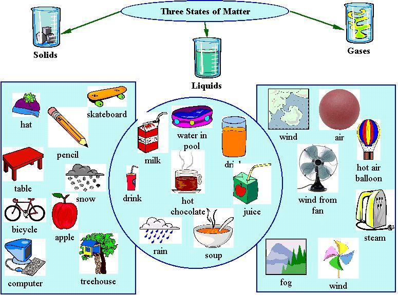 What Is Matter Gurukita