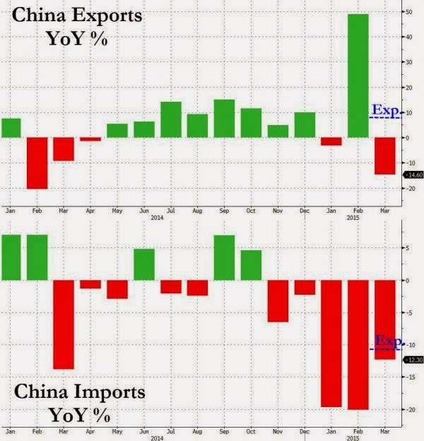 China Trade Surplus Crashes As Exports & Imports Collapse In March