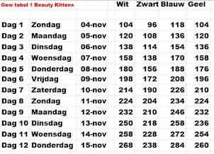 Gewichten tabel Kittens van Beauty