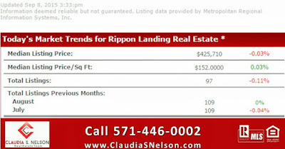 Rippon Landing Home Values, Rippon Landing Market trends, Woodbridge Real Estate Market