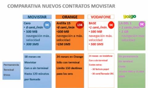 La Tarifa Cero de Movistar frente a su competencia