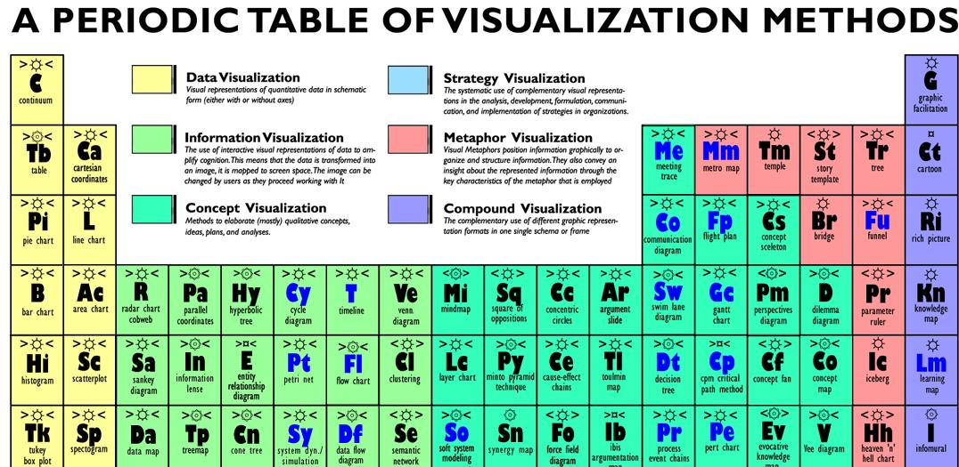 Resonance visual literacy table urtaz Image collections