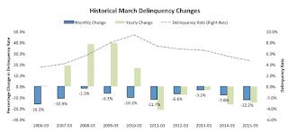 BKFS Delinquencies