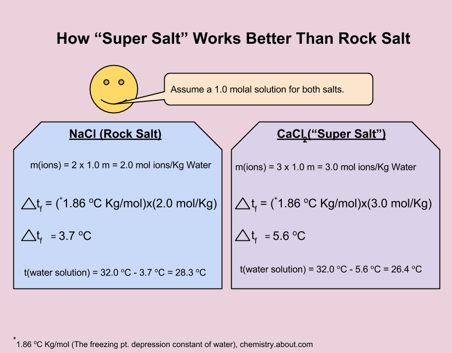 effects of salt on freezing point Why does ice water get colder when salt is added  this formed solution of salt will have a lowered freezing point,  effect of impurities on enthalpy of fusion.