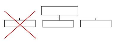 Elementos para elaborar un organigrama