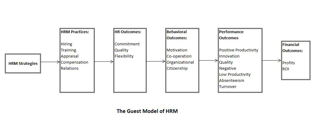 contingency model of hrm Contingency theory level 5 leadership theory (jim collins) hrm book was started to provide a place to learn the basics of human resource management.