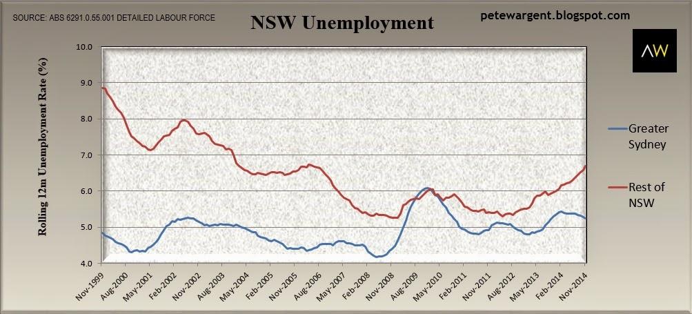 nsw unemployment