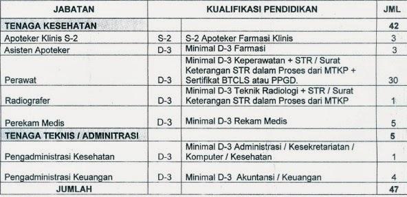 Info kerja CPNS, Loker CPNS Terbaru, RSUD Purwokerto