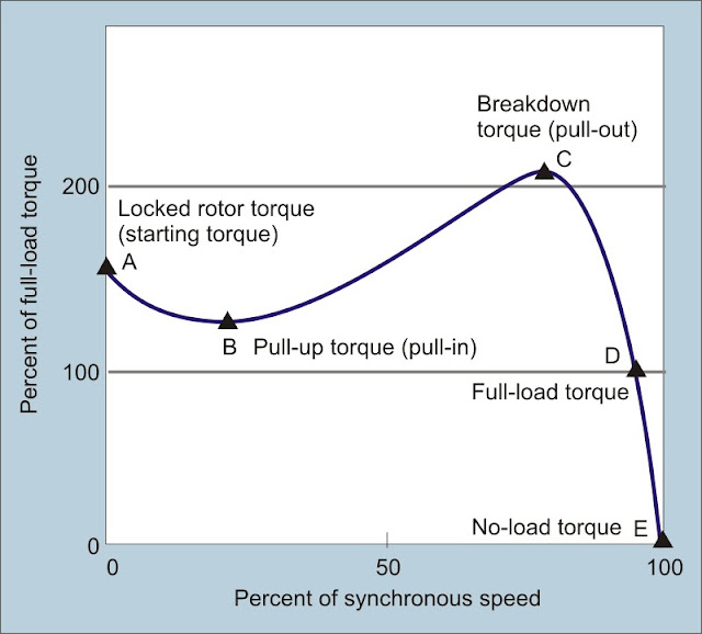 Ac motor speed picture ac motor torque curve for Electric motor torque curve