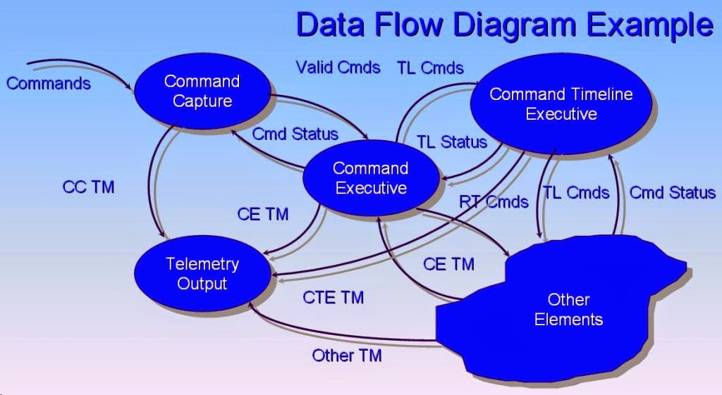 Pengertian data flow diagram dfd menurut para ahli ccuart Choice Image