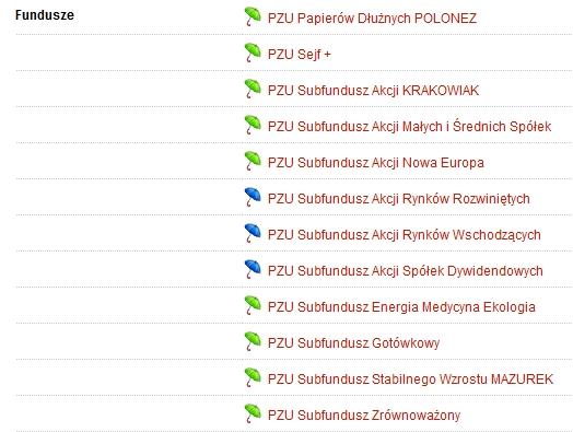 fundusze parasolowe PZU w mBanku