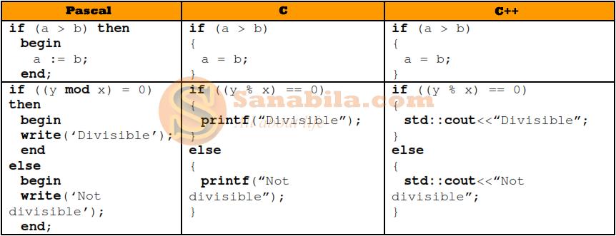 Perbedaan Bahasa Pemrograman Pascal, C, dan C++ dari Segi Kondisionalnya