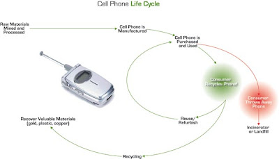 Facts On Cell Phones