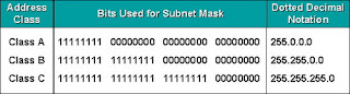 Subnet Mask Class pict
