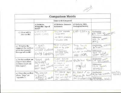 of the Curve: Great Graphic Organizer for Comparing and Contrasting ...