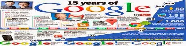 google-history-chart