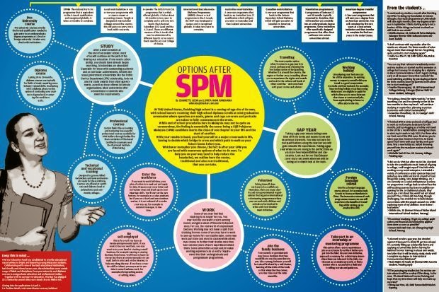Infographic: Options After SPM by The Star