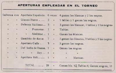 Lista de aperturas empleadas durante el I Gran Torneo de Ajedrez de Terrassa 1945