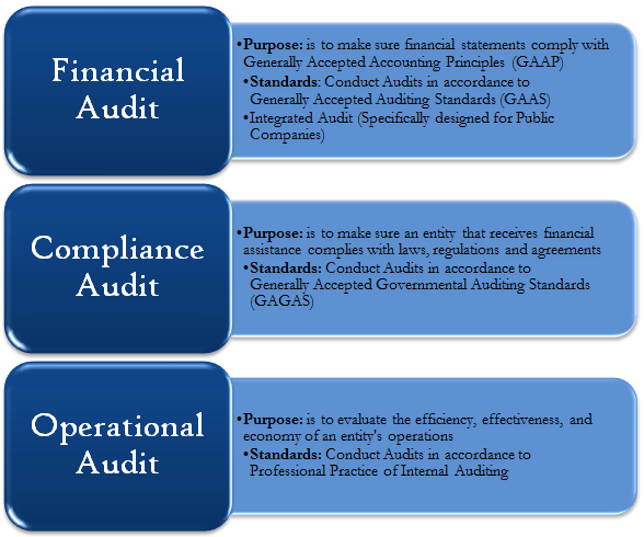 types of audit Types of audits financial audits examine the accounting and reporting of financial transactions the auditor reviews controls over the receipt and disbursement of.