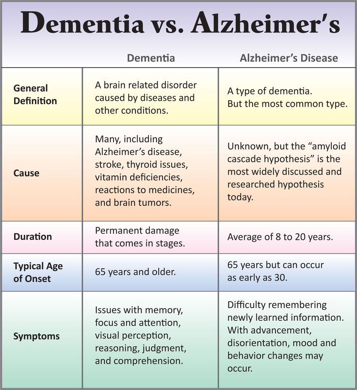 Dementia vs. Alzheimer's disease: How are they different?
