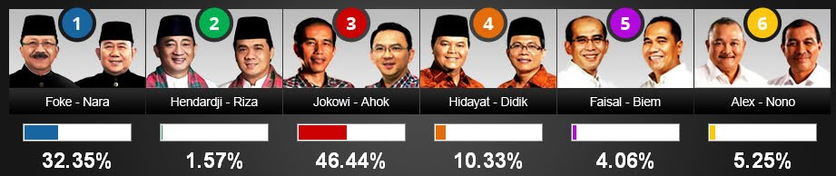 Hasil Quick Count Pilkada DKI Jakarta 2012 Litbang Kompas