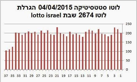 הגרלת לוטו 2674 יום שבת סטטיסטיקה לוטו מקיפה 2674