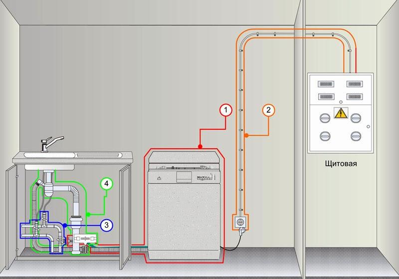 Как подключить посудомоечную машину к электроснабжению