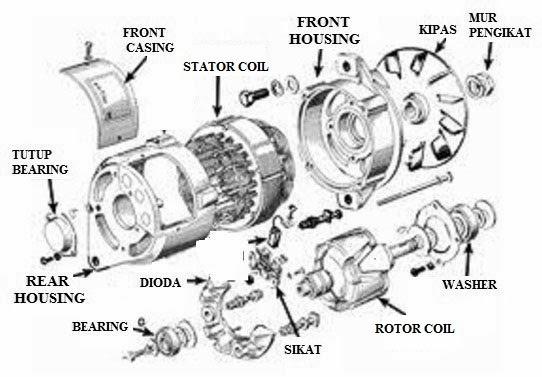 Sipil Jaya Bangunan  Sistem Pengisian  Charging System  Pada Kendaraan 1