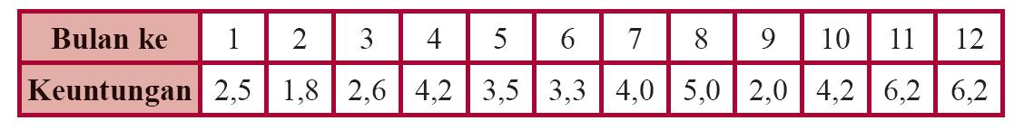 Matematika mudah dan menyenangkan macam macam diagram buatlah diagram batang vertikal dari data tersebut ccuart Image collections