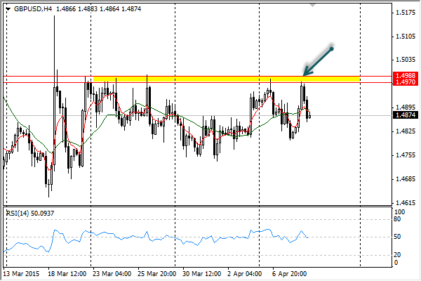 Analisa Forex GBPUSD 9 April 2015