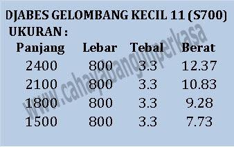 UKURAN  DJABES GELOMBANG KECIL (S700)