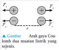 Kelas IX | Gaya Coulomb
