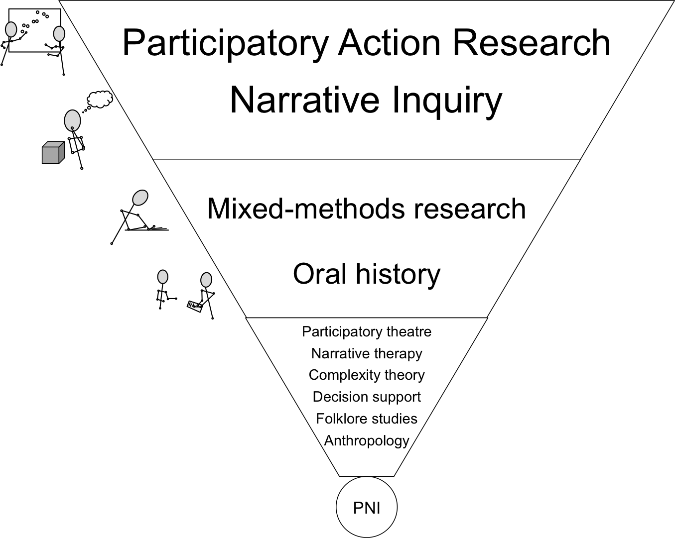 PNI comes from: Participatory Action Research, Narrative Inquiry, Mixed-methods Research, Oral History, Participatory Theatre, Narrative Therapy, Complexity theory, Decision Support, Folklore studies, Anthropology